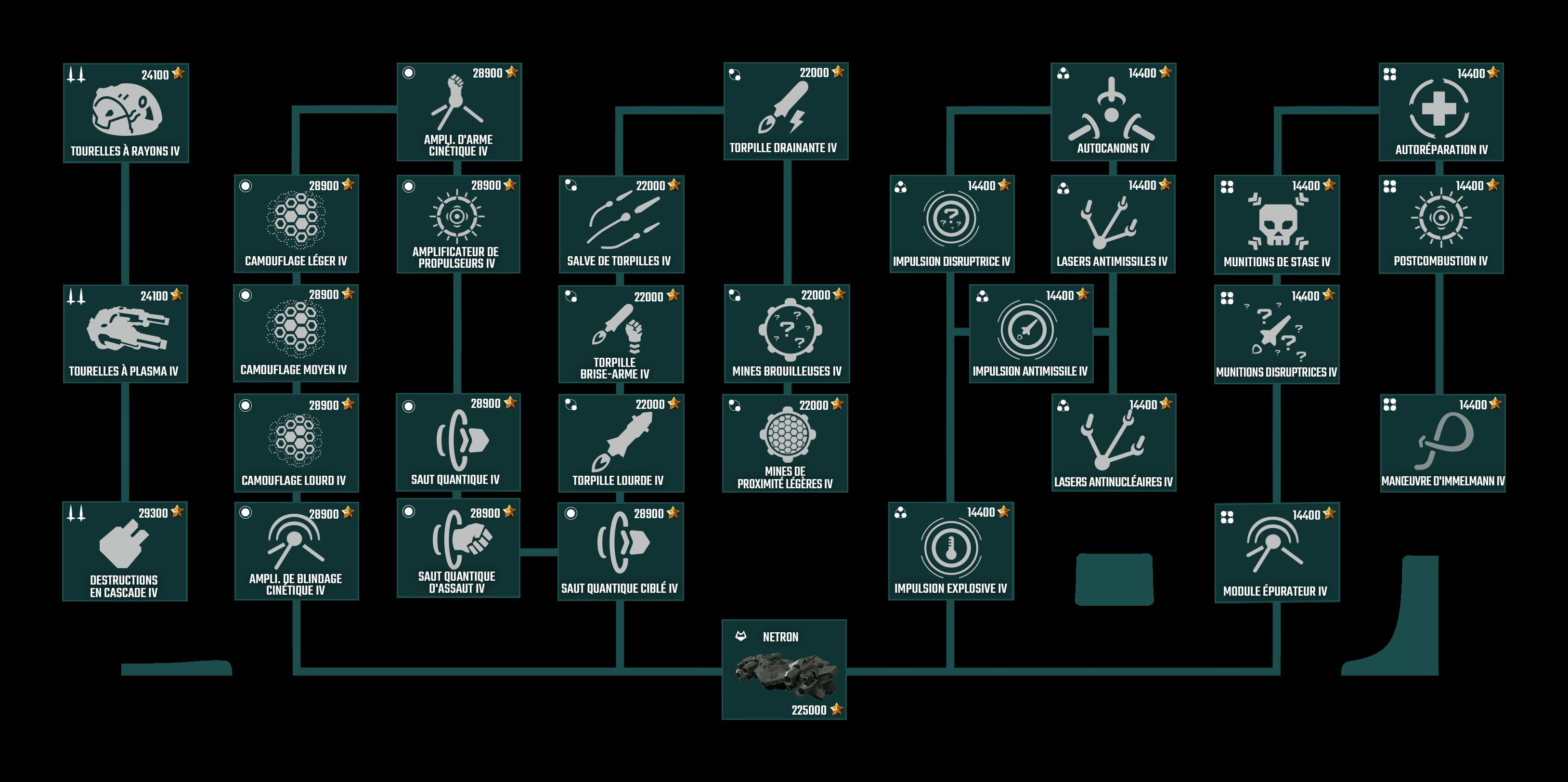 monde des niveaux de matchmaking des vaisseaux de guerre